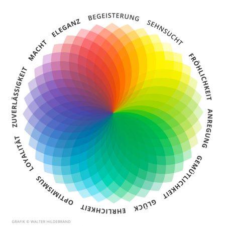 Die_Psychologie_der_Farben_Chromatische_Farbdarstellung_1000px